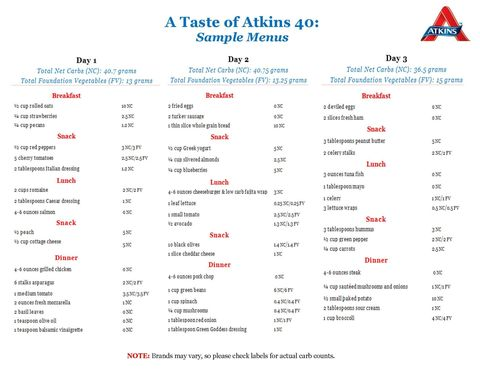 how fast can you lose weight on atkins 40