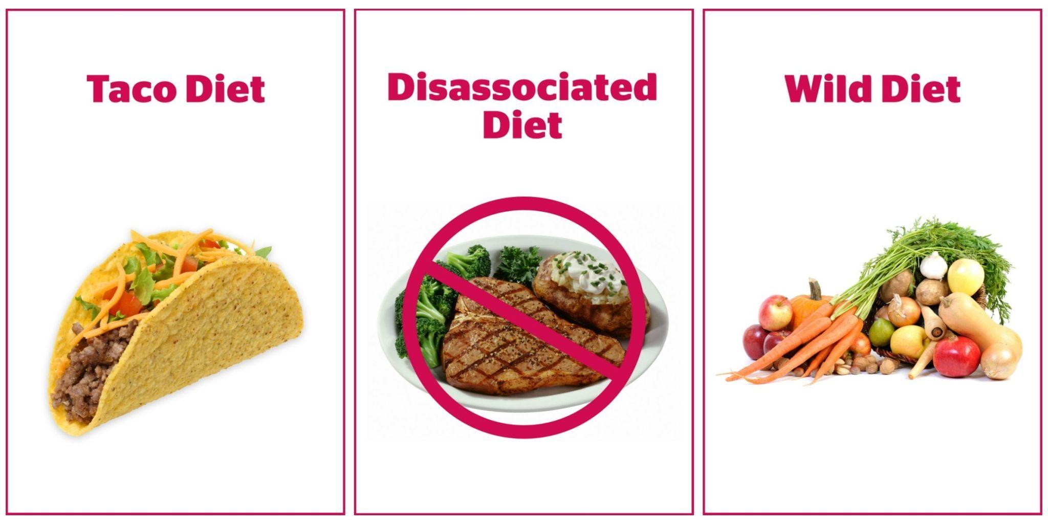 Popular Diet Plans List