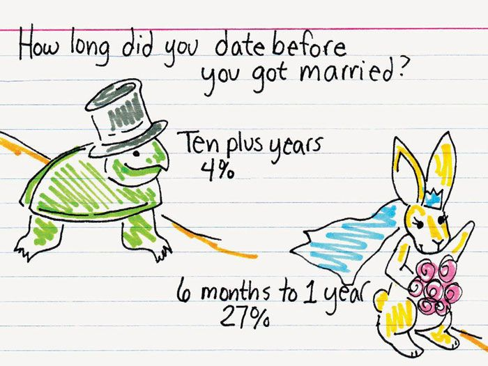 Dating for years before marriage