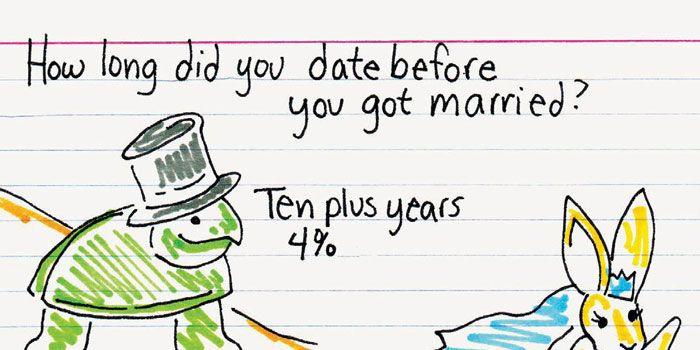 worst dating advice