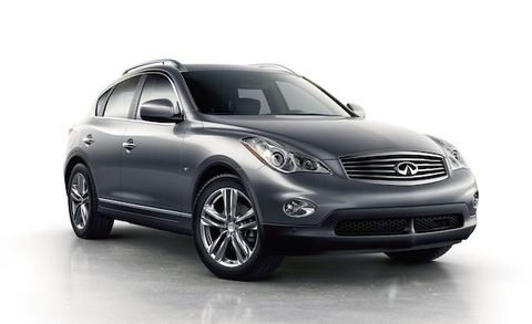 Formerly known as the EX, Infiniti's entry-level crossover was renamed QX50 in the maker's comprehensive nomenclature reshuffle of 2013. Now that the glue on badges has had time to dry, sales of this model inched upward by 34 percent compared to the same period last year. But a big increase on a little number still makes for, well, a little number.
