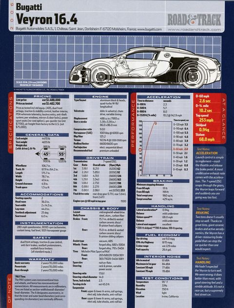 "<p>The Veyron, for whatever else it has become, is the undisputed king of speed. It's also, until recently, <a href=""http://www.roadandtrack.com/new-cars/road-tests/reviews/a6316/test-data-which-is-faster-bugatti-veyron-or-porsche-918-spyder/"" target=""_blank"">the undisputed king of acceleration</a>. In our testing, the original 16.4 managed 0-60 in 2.6 seconds. The Super Sport later pulled a 2.52 second run to 60 in 2011. In 2014, it ran a 2.5 flat. Only the 918 and LaFerrari are quicker.<span class=""redactor-invisible-space"" data-verified=""redactor"" data-redactor-tag=""span"" data-redactor-class=""redactor-invisible-space""> And maybe the FF91. </span></p>"