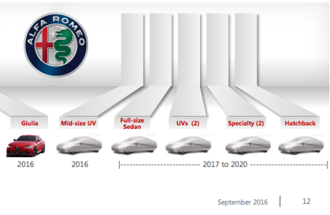 alfa romeo new car releasesHeres What Alfa Romeo Has Planned for the Next Four Years