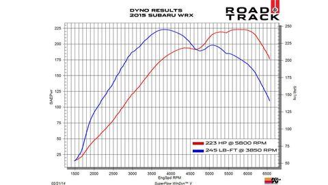 Dyno Charts 2015 Subaru Wrx Vs 2015 Wrx Sti