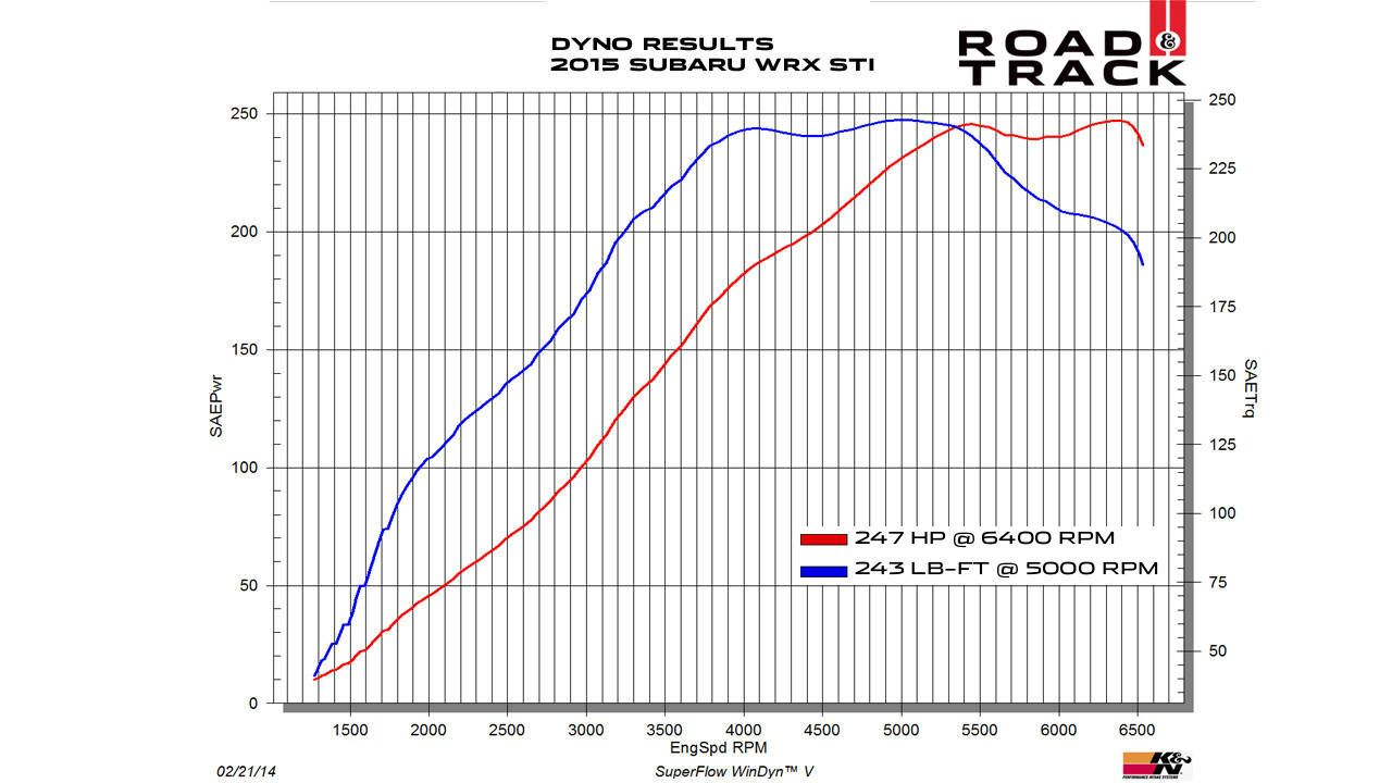 Dyno Charts 2015 Subaru Wrx Vs Sti Engine Diagram