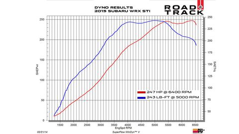 Dyno Charts 2015 Subaru Wrx Sti as well 2014 Bmw R Ni  R9t also N90919701 Oval Head Panel Screw  bi P1249795 also Evolution X Oem Mitsubishi Parts Engine further  on head parts rs3