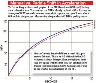 Manual vs Paddle-Shift Gearboxes