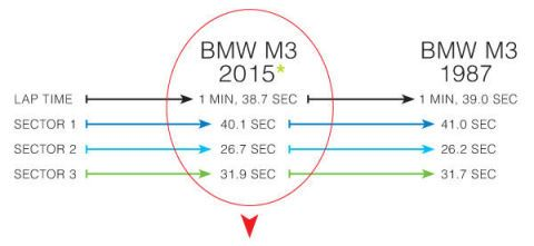 *the new m3 edged the old thanks to superior muscle  interestingly, the new  car's engine wasn't the key, but its dual-clutch gearbox, which let 2015  leap