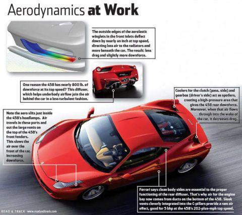 2010 Ferrari 458 Italia Aerodynamics At Work