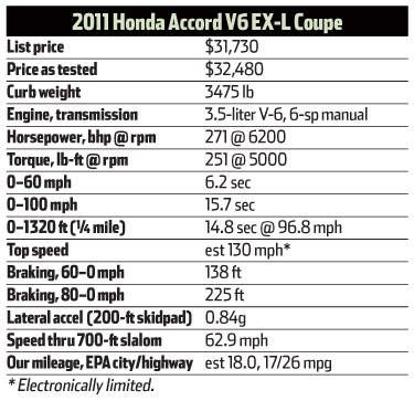 Honda accord v6 torque