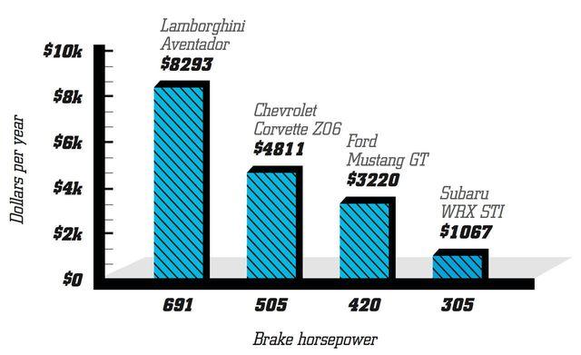 brake horsepower chart