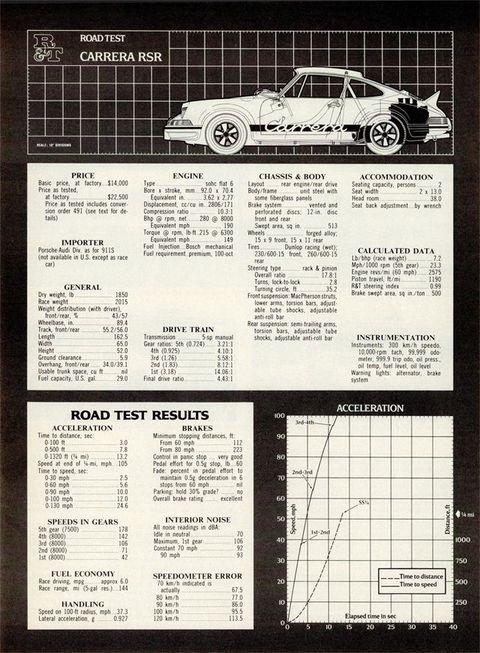 1973 Porsche Rsr Original R Amp T Data Panel