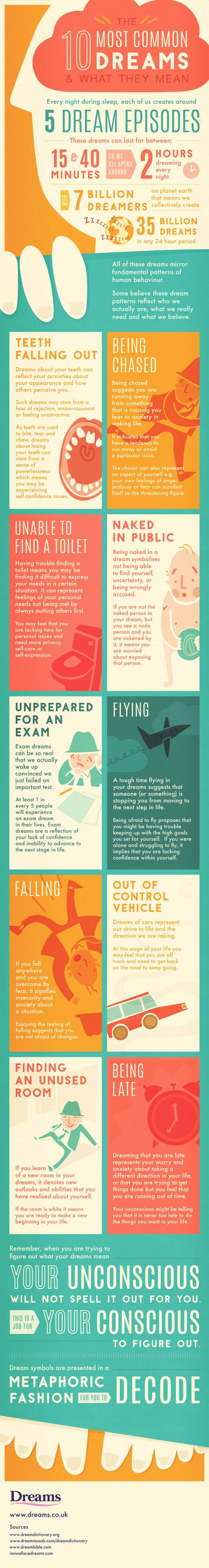 The Intriguing Meanings Behind 10 Common Dreams