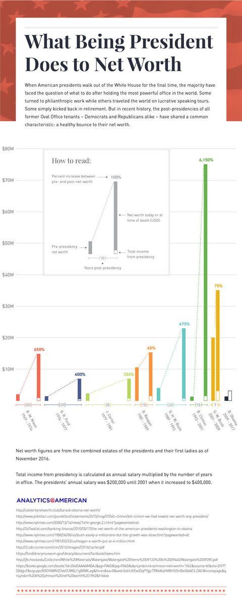 Presidential Net Worth - How Much Money Do Ex-Presidents Make?