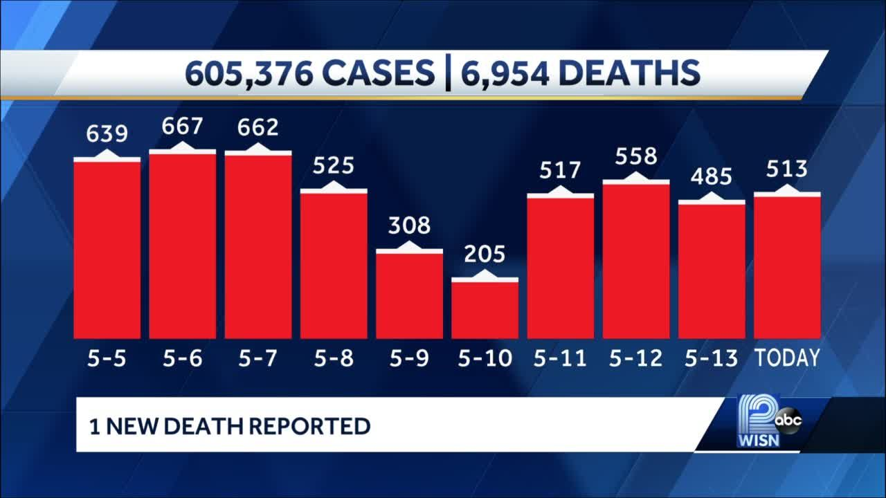 COIVD-19 in Wisconsin: 497 new cases reported Friday