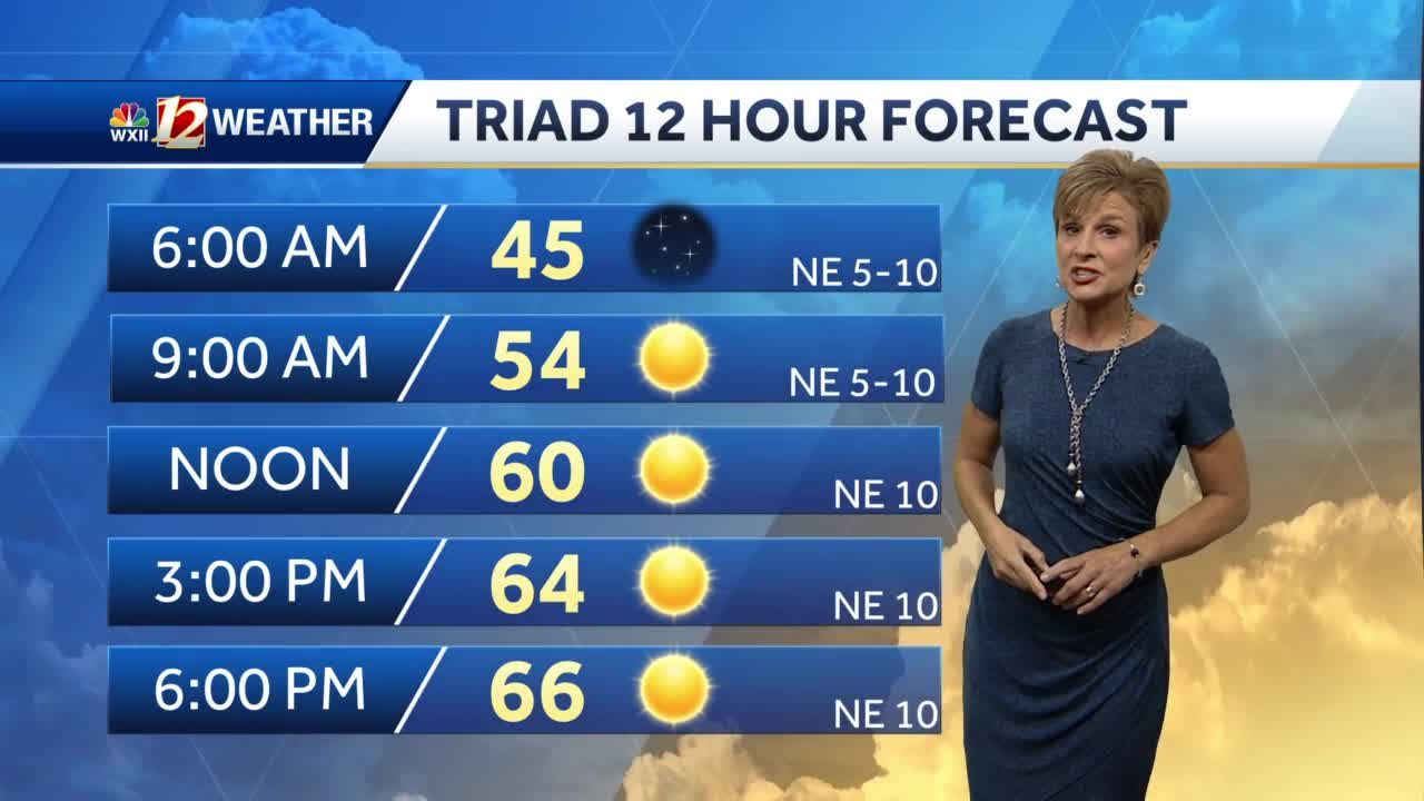 WATCH: Cool Monday, warmer this week