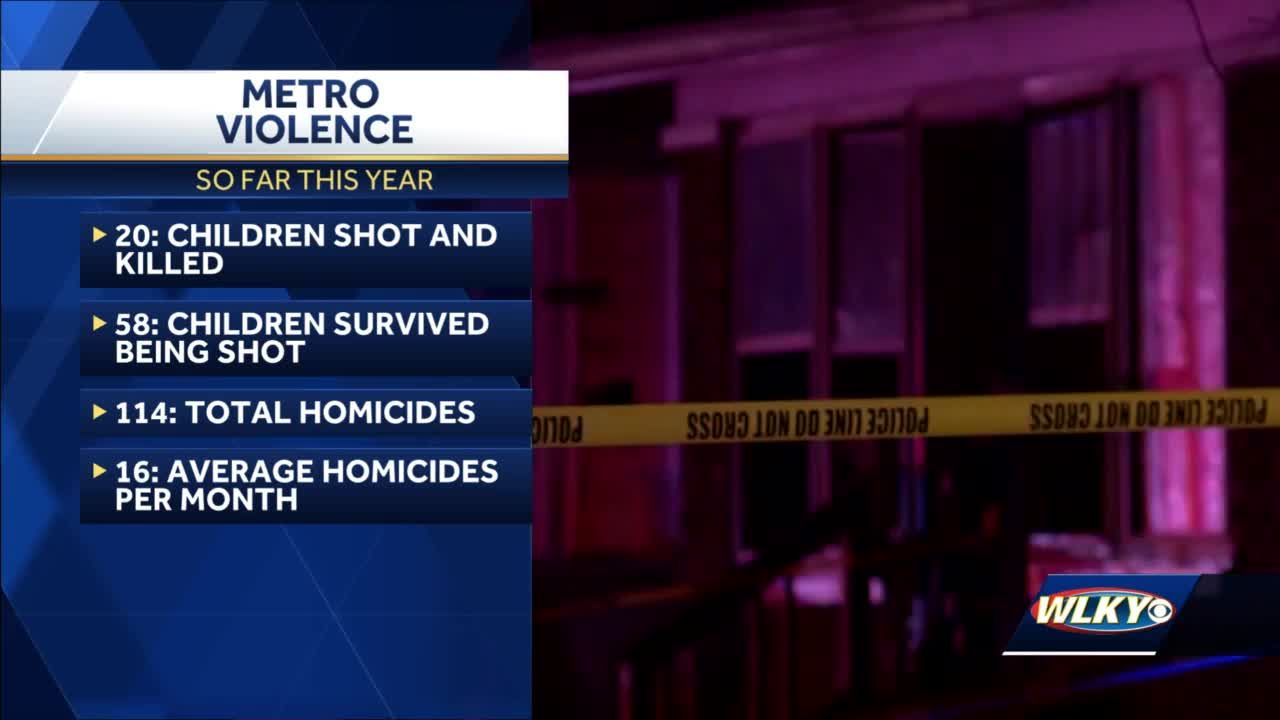 Data shows significant increase of shootings in Louisville; many affecting area youth