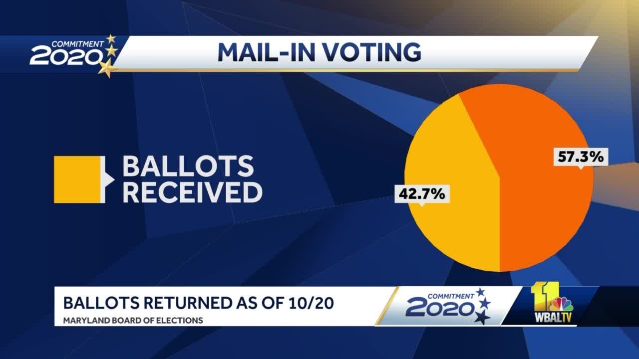 40% of Maryland voters sent a mail-in ballot, SBE data shows