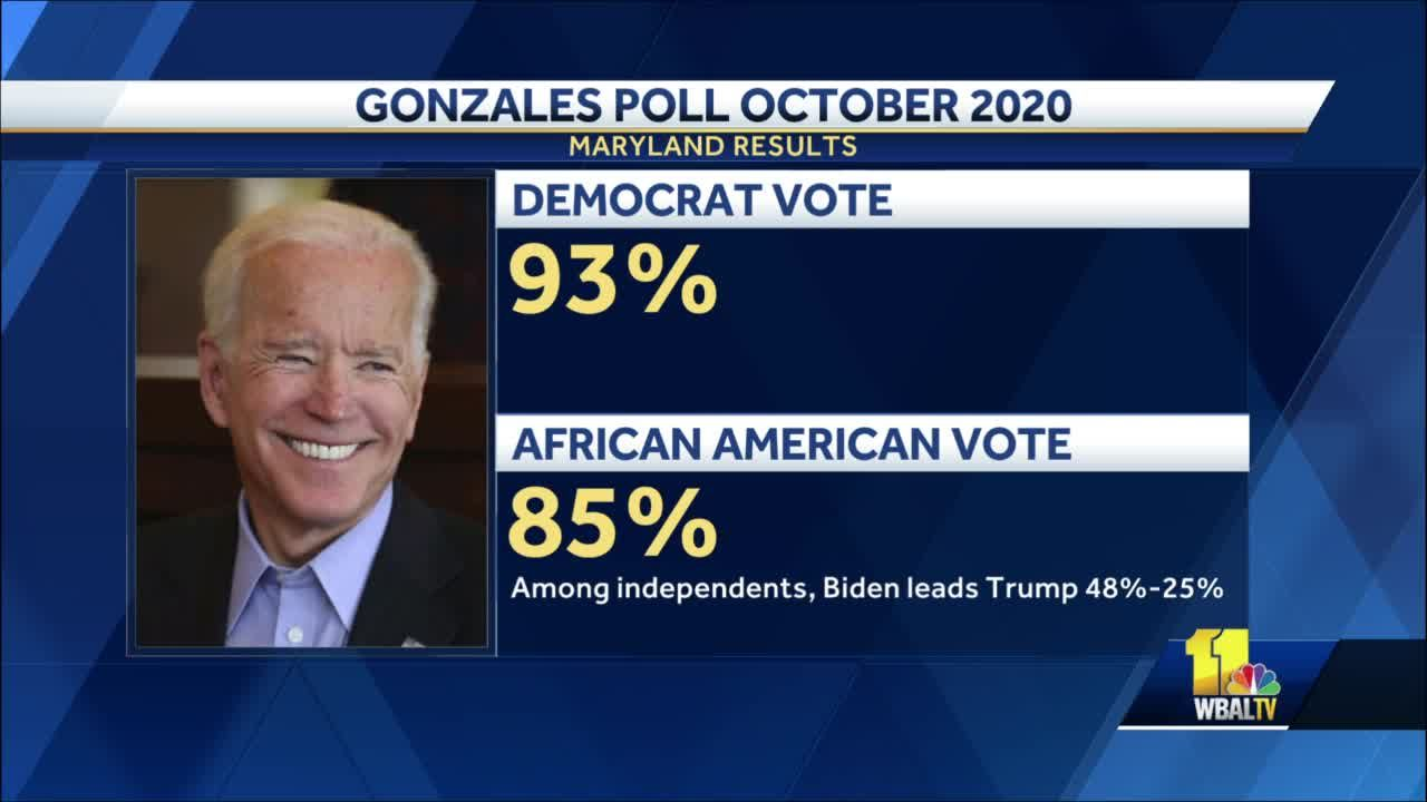 Gonzales poll finds Biden enjoys big lead in Maryland week before election