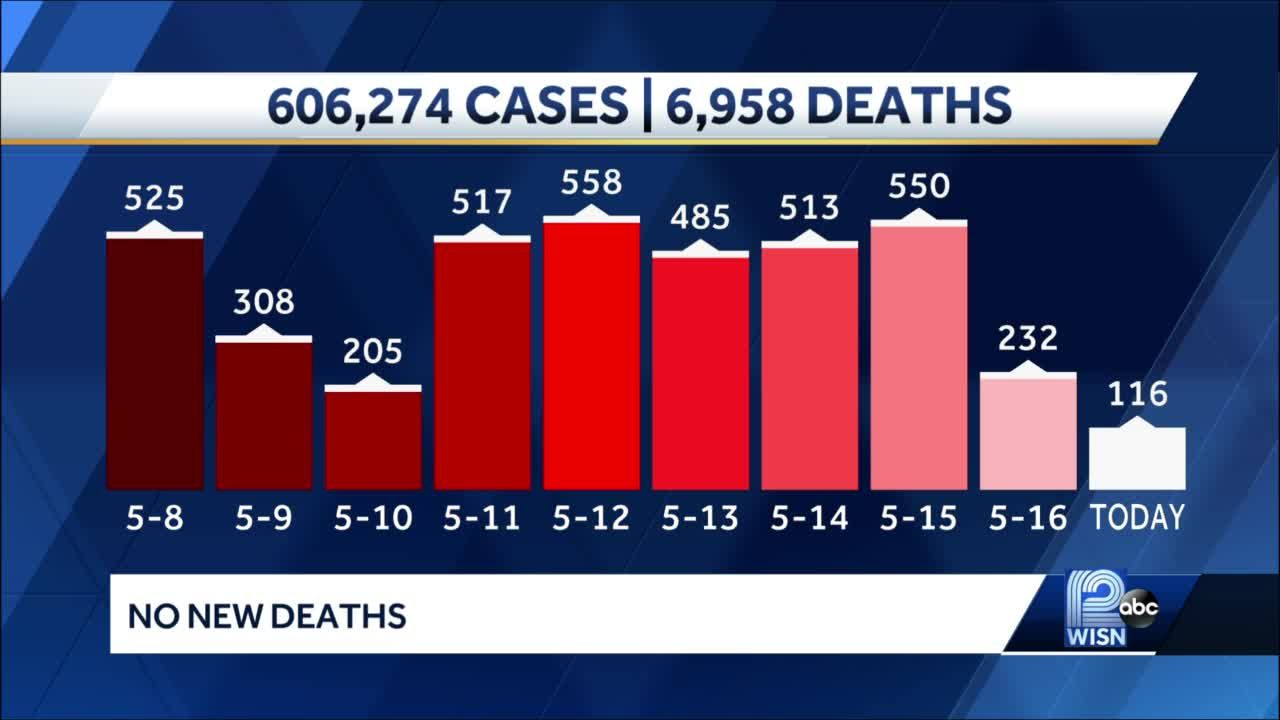 COVID-19 in Wisconsin: 116 new cases