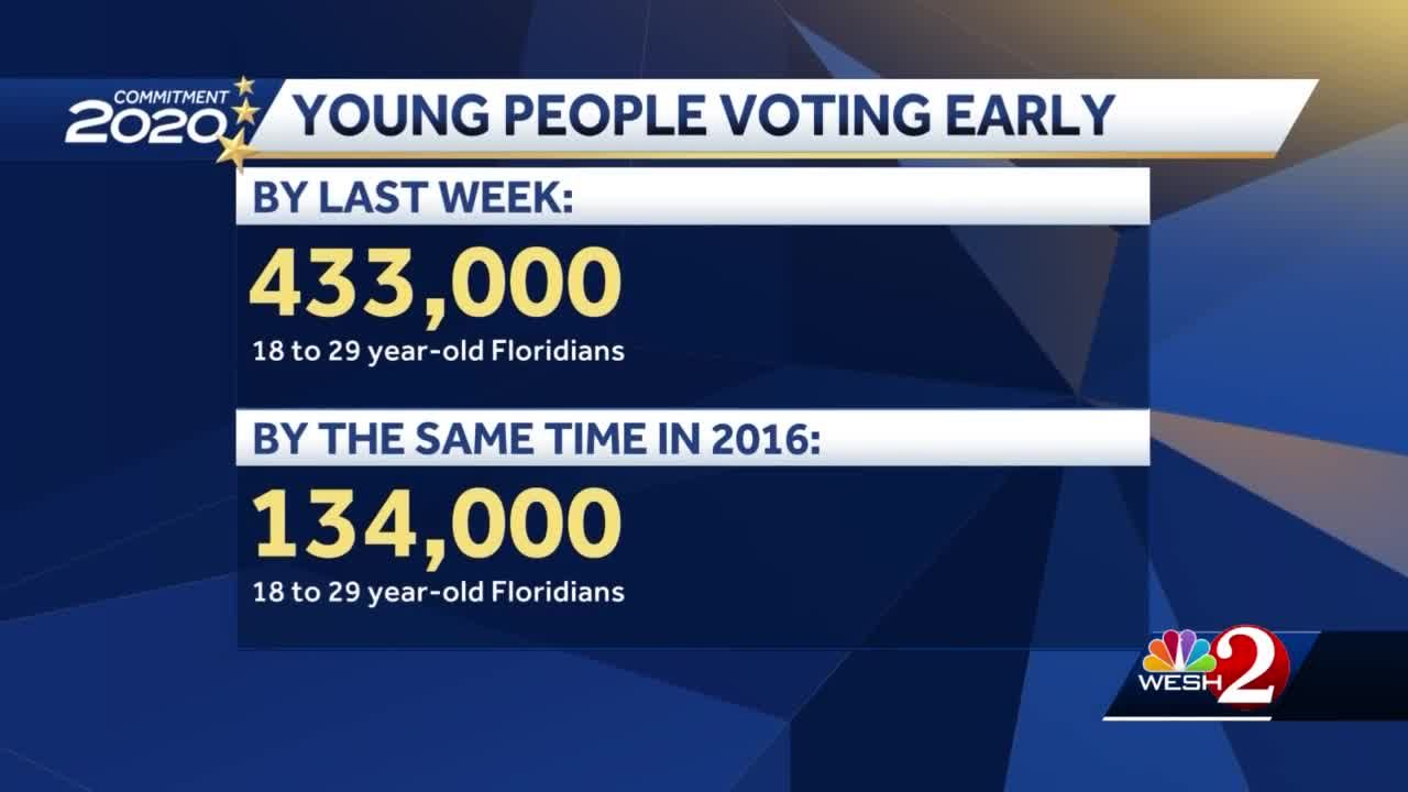 Young voters turn out for Florida early voting