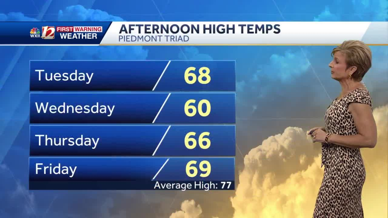 WATCH: Cooler air arrives Tuesday