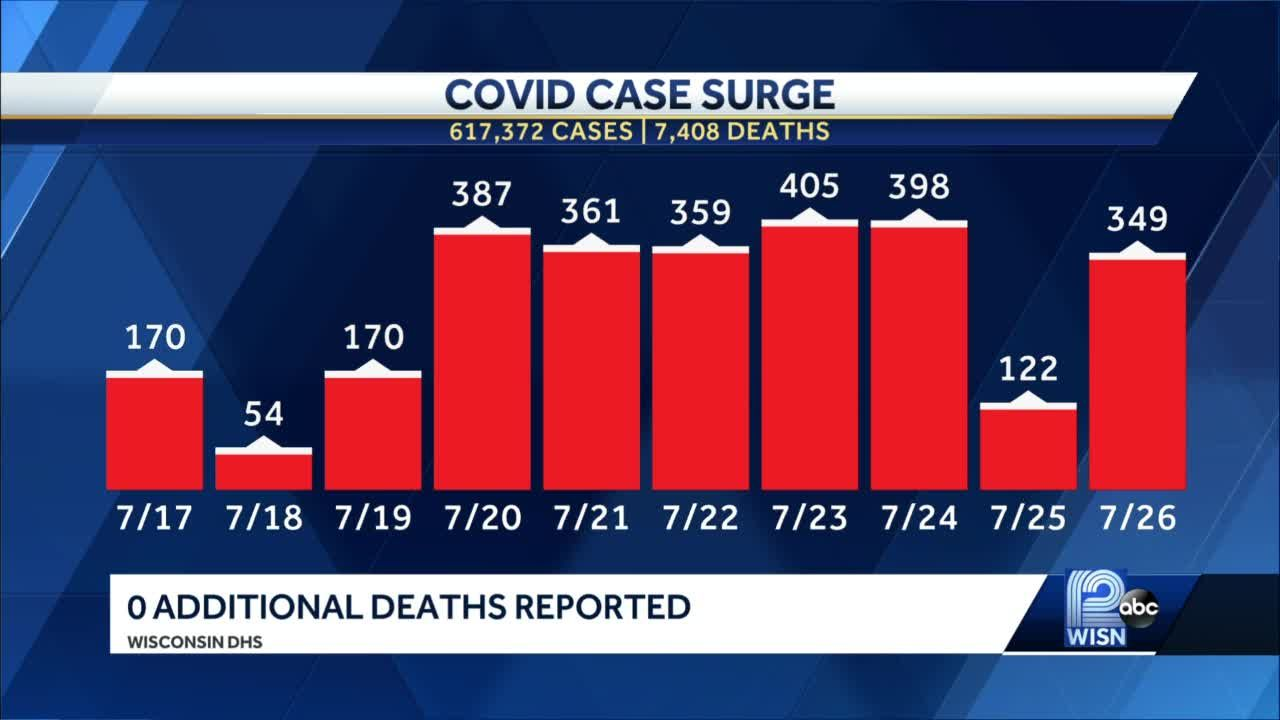 COVID-19 in Wisconsin 349 new cases