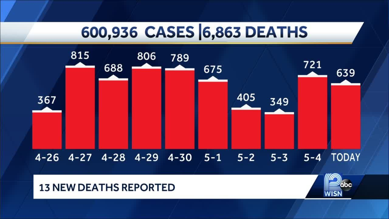 COVID-19 in Wisconsin: 639 new cases