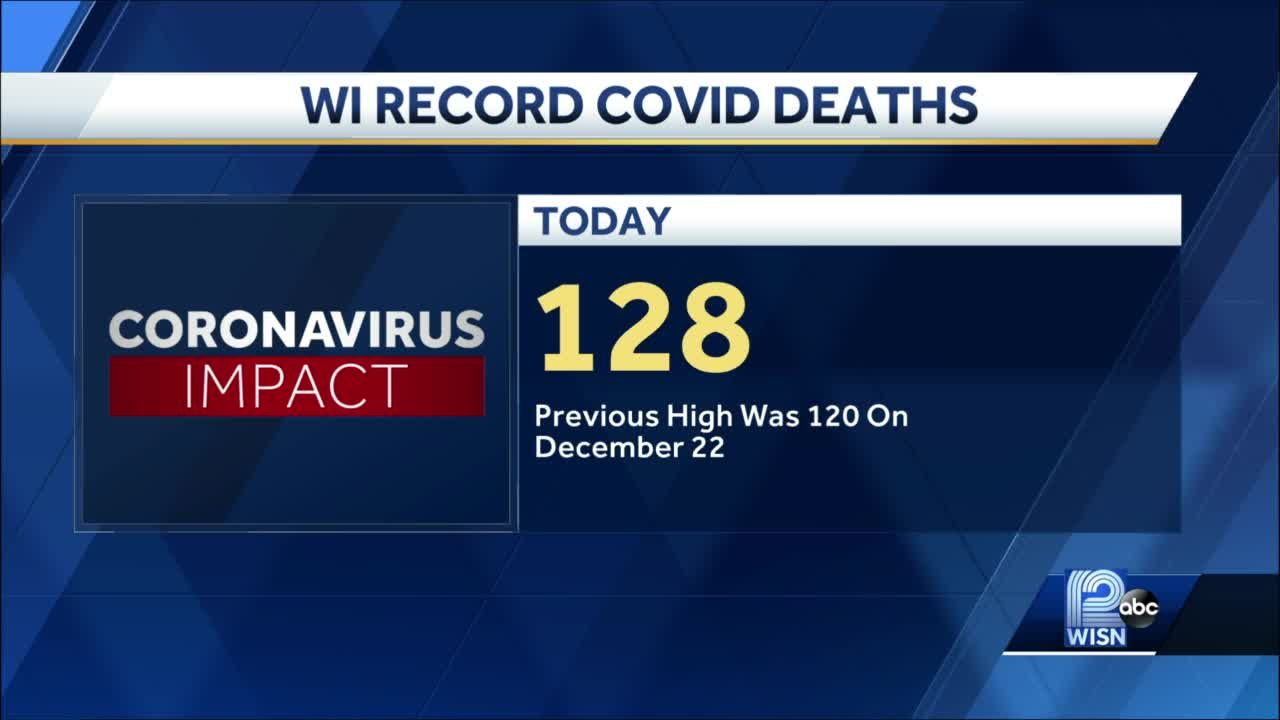 State reports 128 new COVID-19 deaths