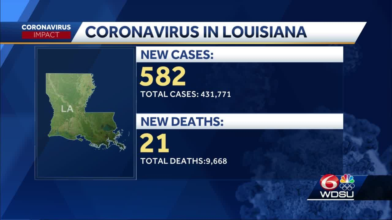 Louisiana Department of Health releases Wednesday COVID-19 data
