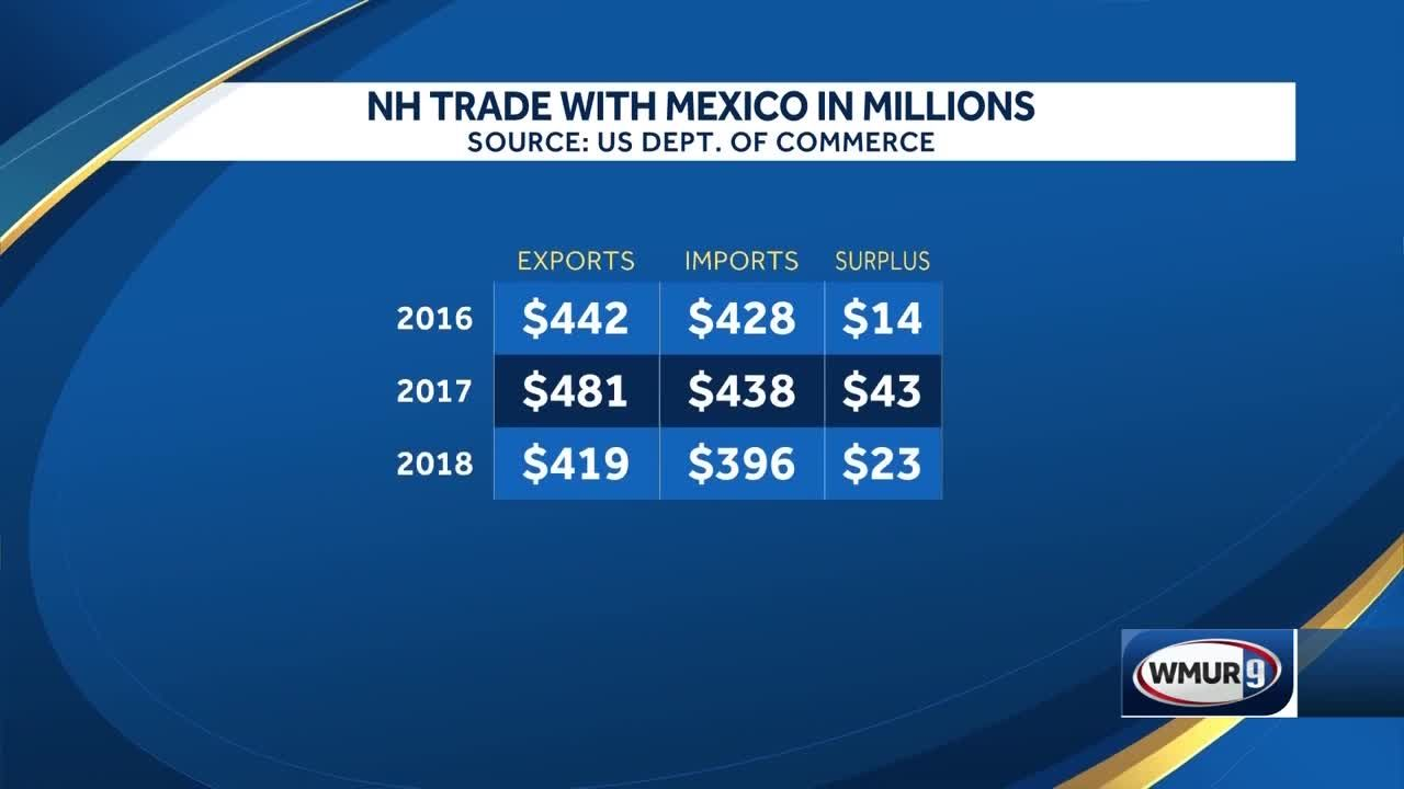 Trade relationship between New Hampshire and Mexico
