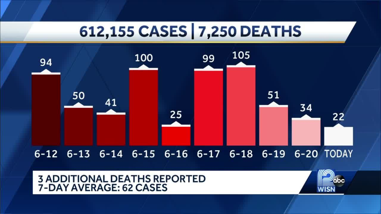 COVID-19 in Wisconsin: 22 new cases