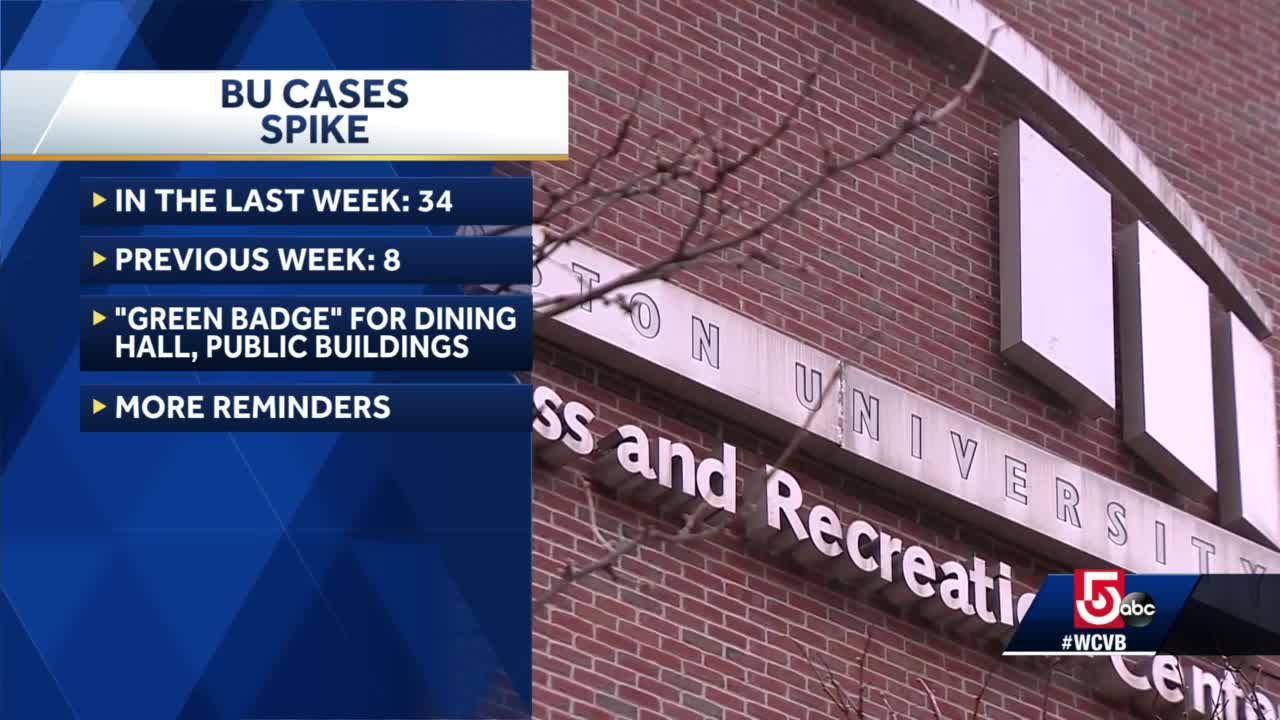 Boston University puts changes in place after COVID-19 spike