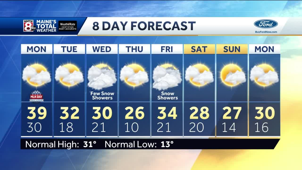 Mostly to Partly Cloudy Monday, not as Windy
