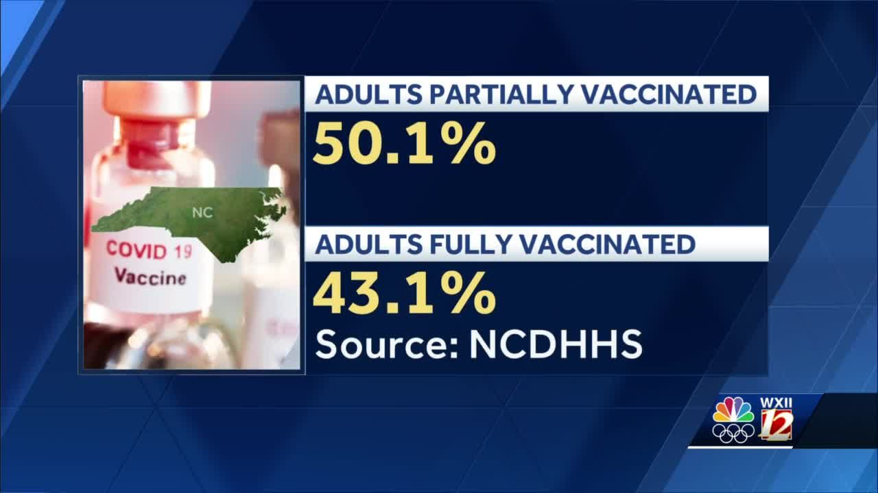North Carolina health department announces more than half of adults received first COVID-19 vaccination