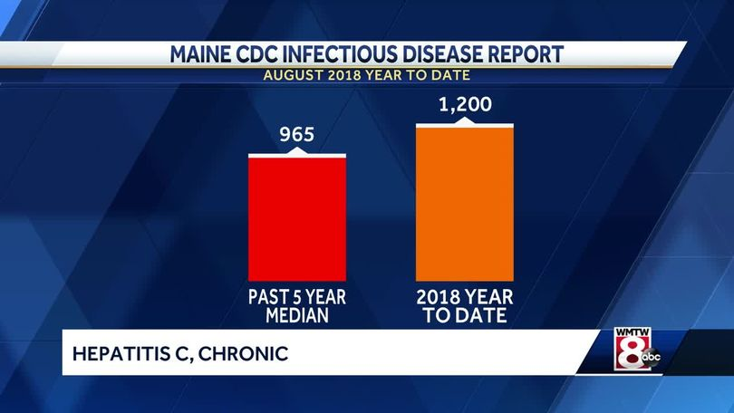 New report shows sharp rise in STDs, Hepatitis C in Maine