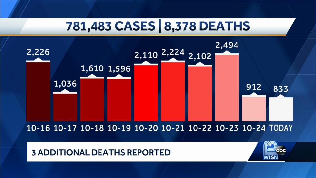 COVID-19 in Wisconsin: 833 new cases