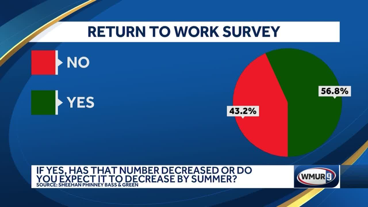 Employer Survey on working remotely, hiring, requiring vaccine, reconfiguring workplace