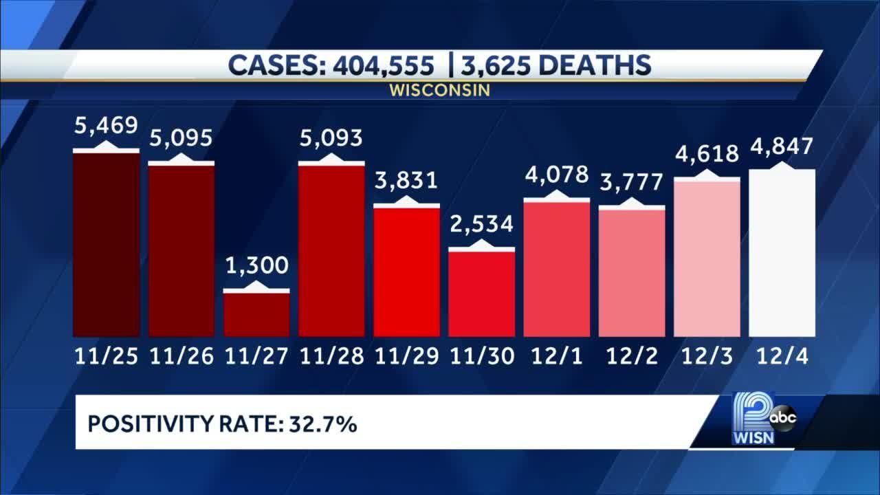 State reports 4,847 new positive coronavirus cases