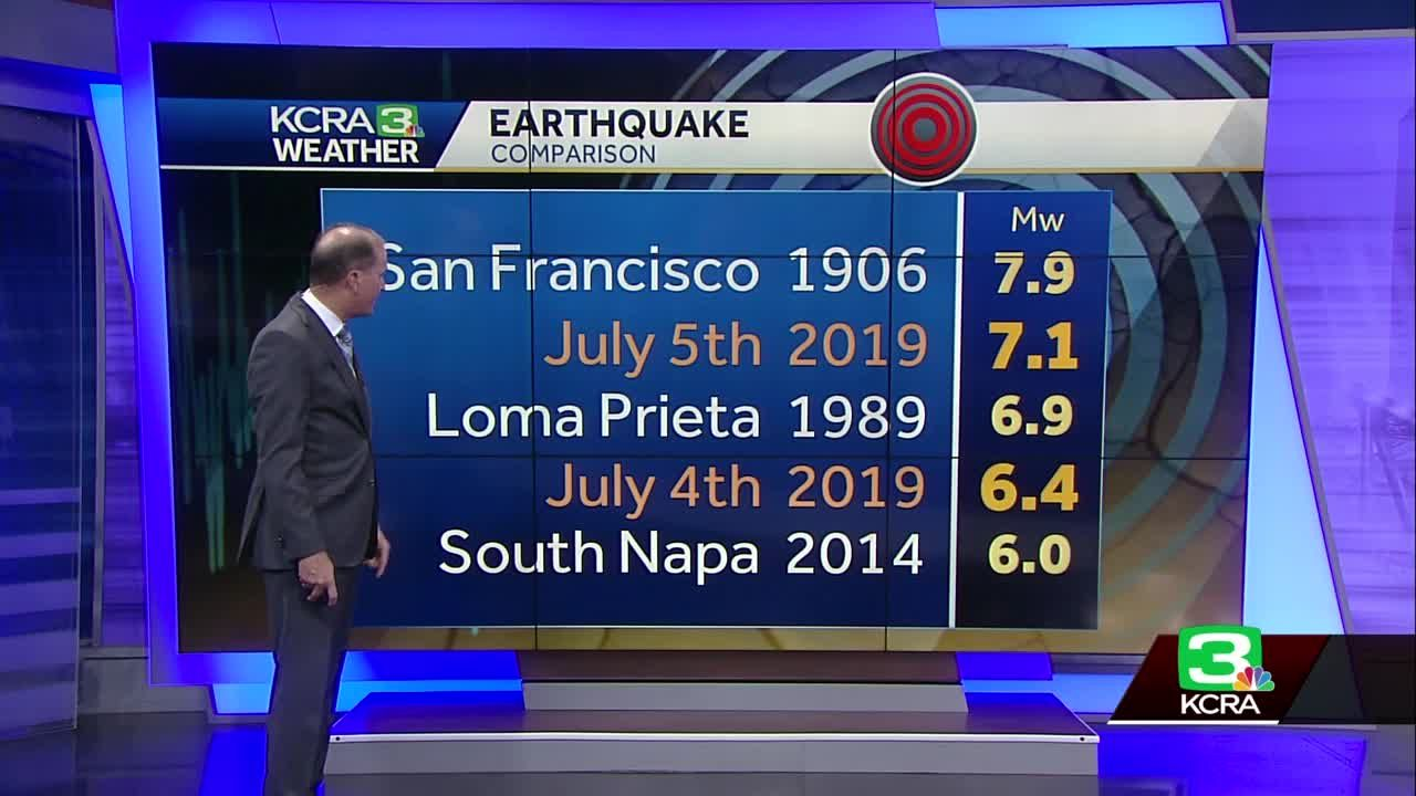 How Friday's 7 1 earthquake compares to notable events