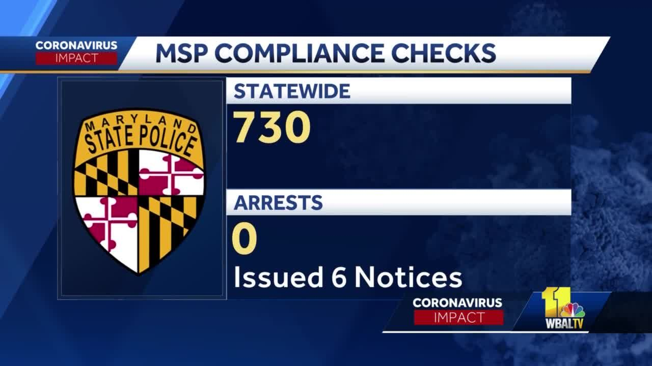Maryland enforcement efforts find compliance with COVID-19 safety measures