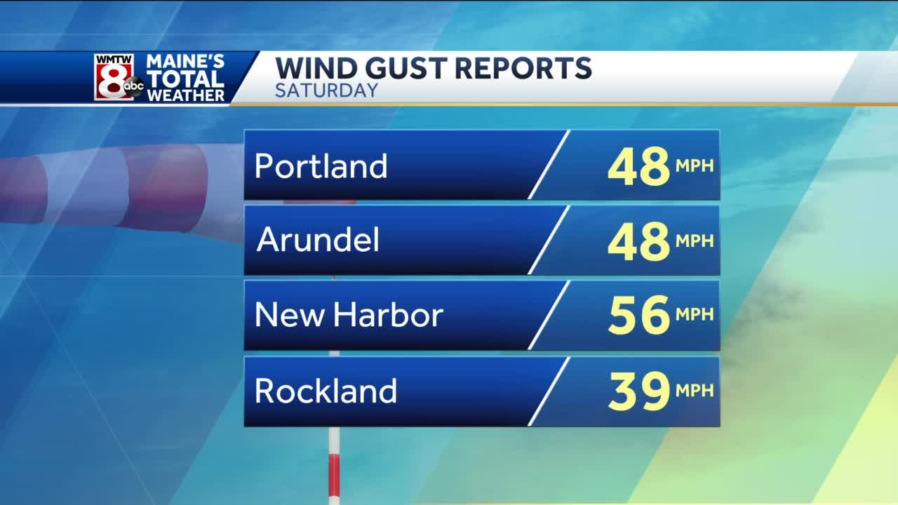 Not as gusty this evening, rain showers ending