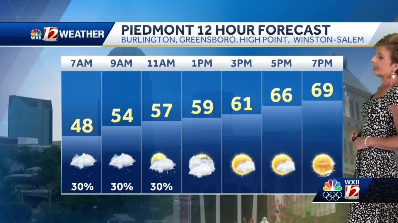 WATCH: Few showers Monday, much colder midweek!
