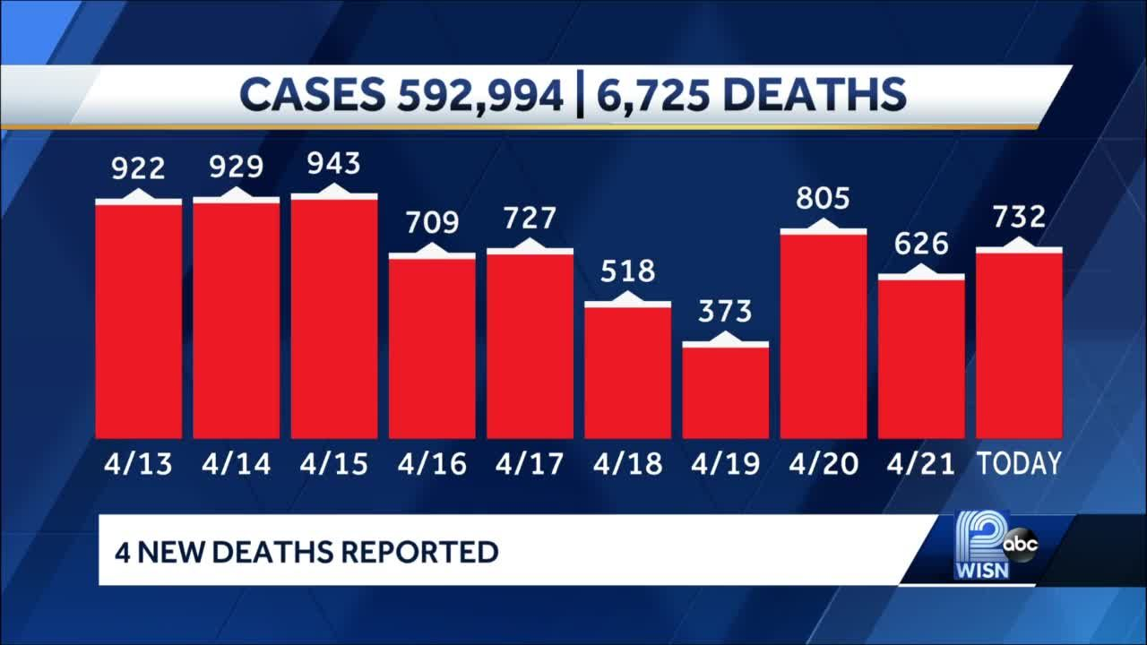 COVID-19 in Wisconsin: 732 new cases