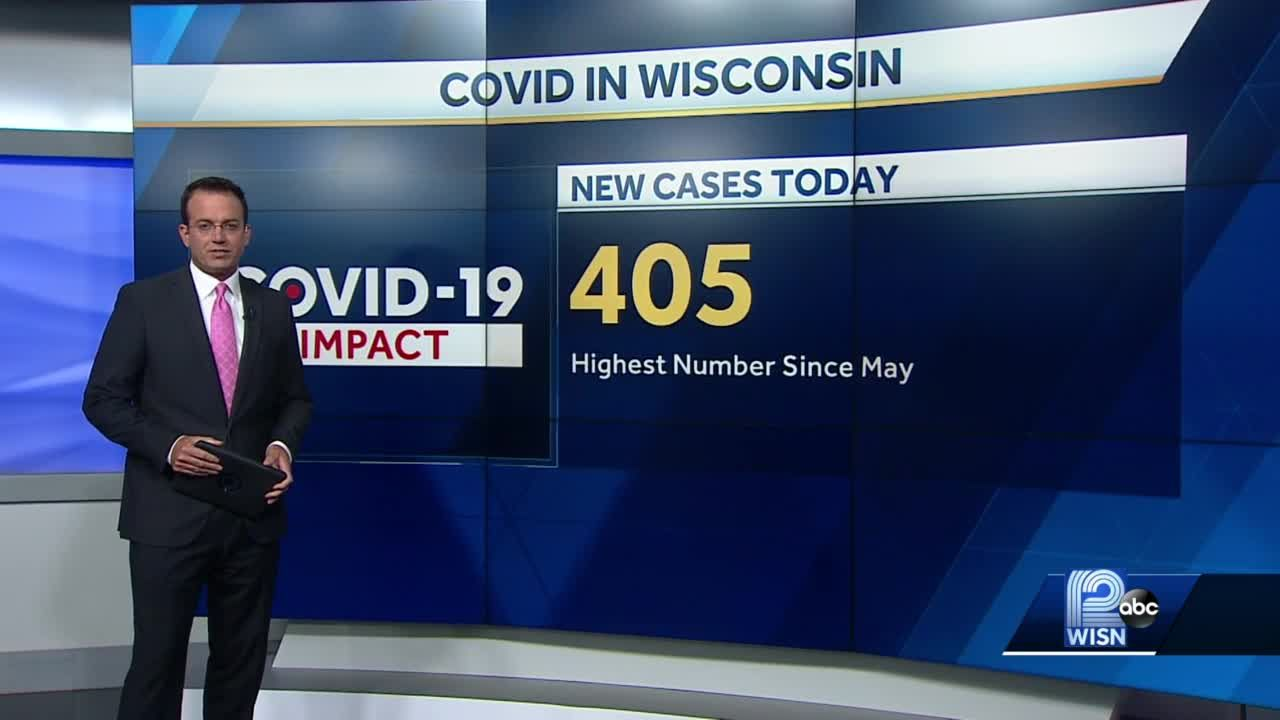 405 new COVID-19 cases reported in Wisconsin Friday