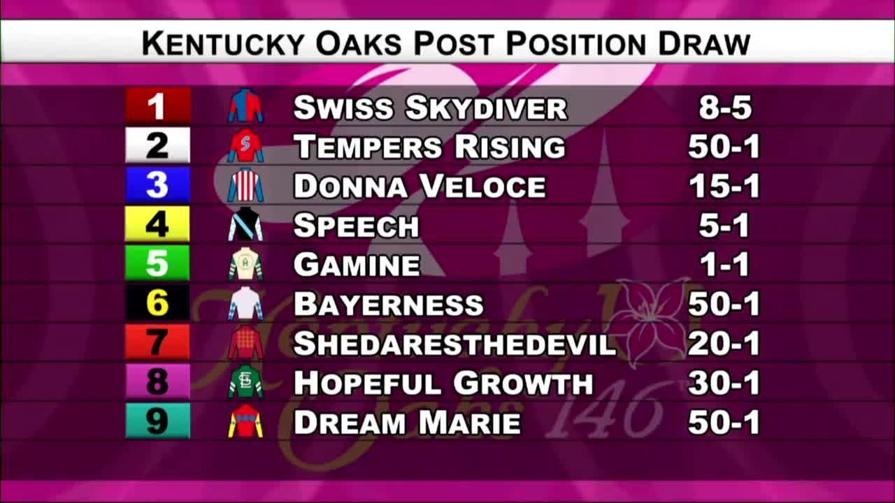 Kentucky Oaks 146: Post positions and odds