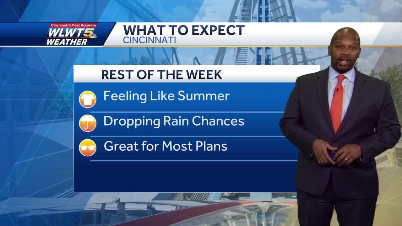 Rain Threat Down, Temperatures Up