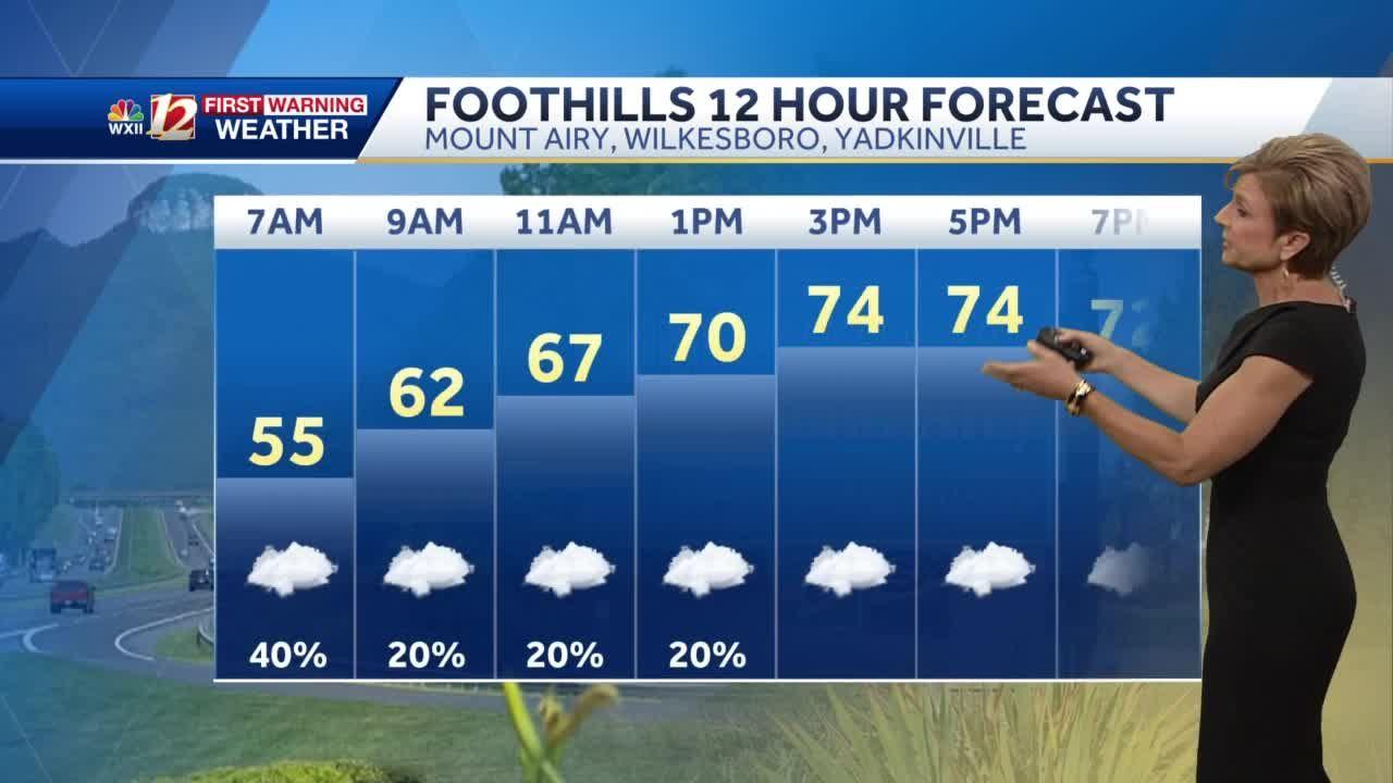 WATCH: Clouds hang tough Tuesday