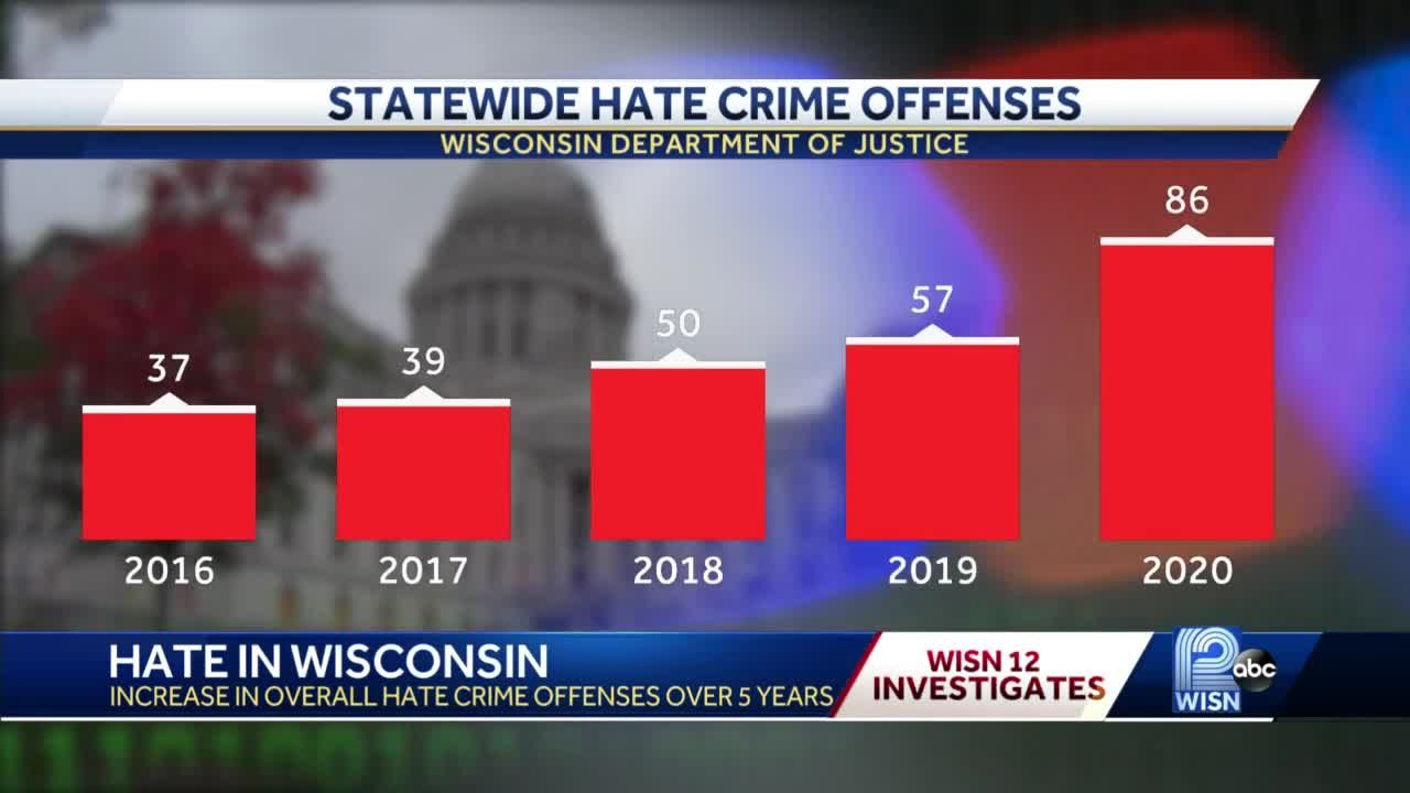 Hate crimes increase in Wisconsin