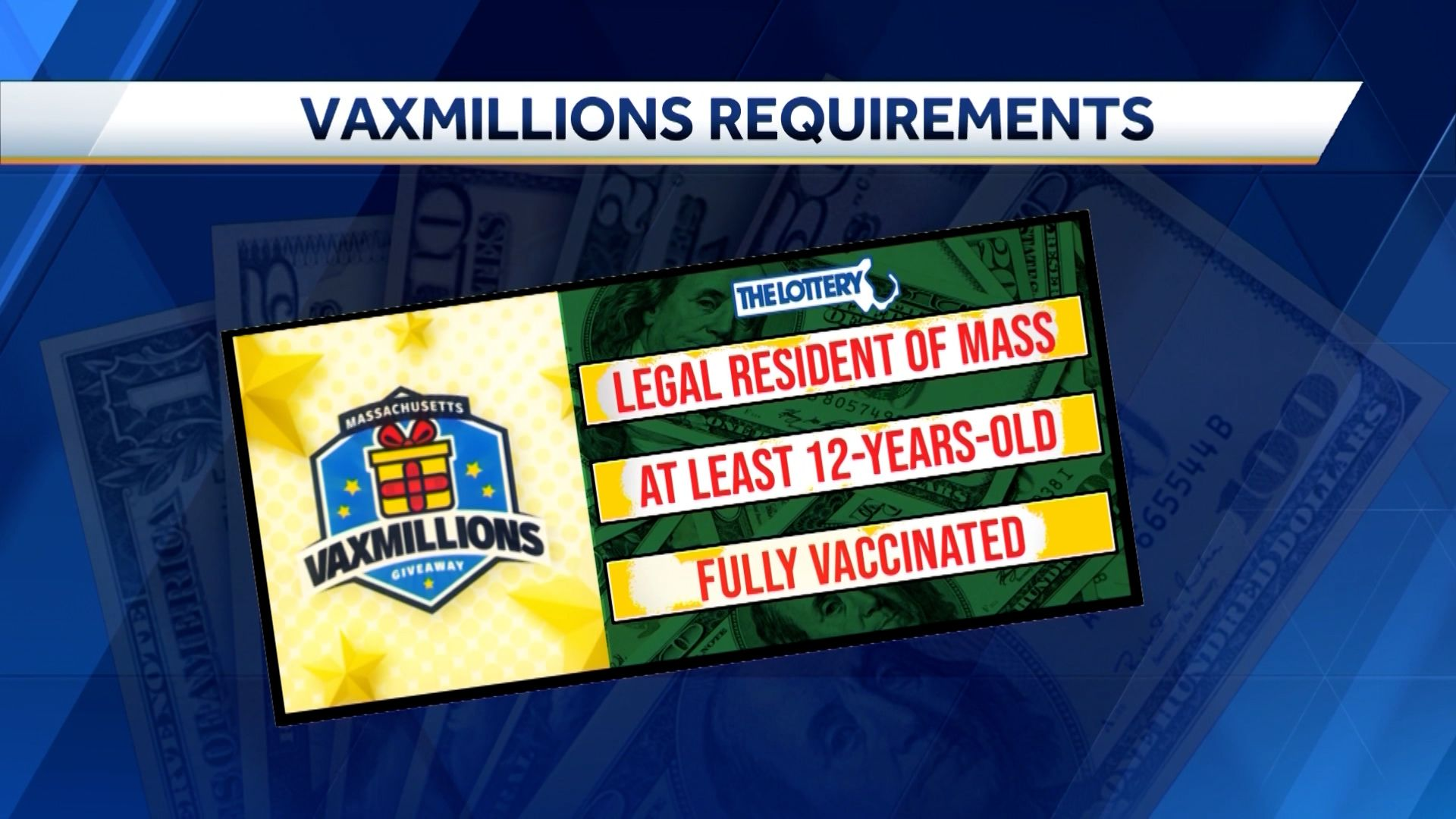 Multiple $1 million prizes up for grabs in Massachusetts COVID-19 vaccine lottery